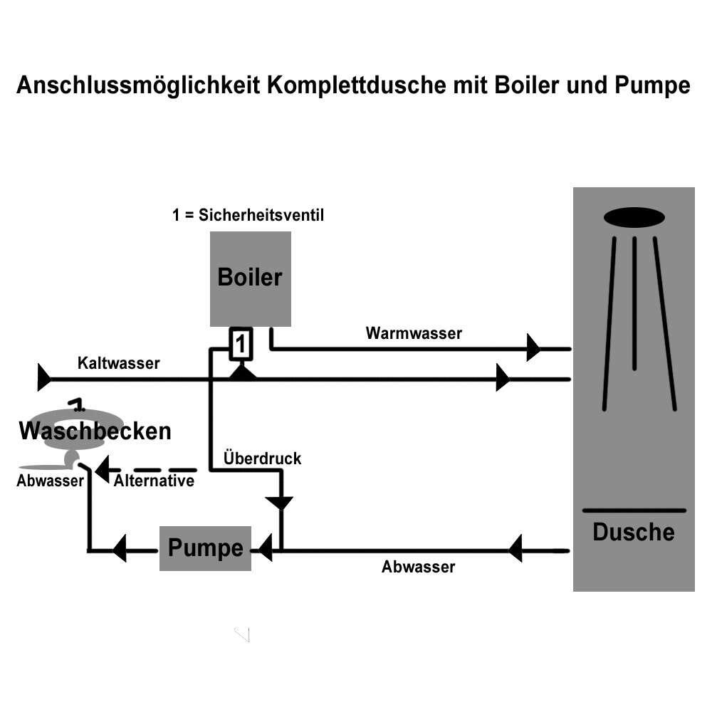 duschmeister anschlu set komplettdusche fuer externem boiler und pumpe 1006622. Black Bedroom Furniture Sets. Home Design Ideas