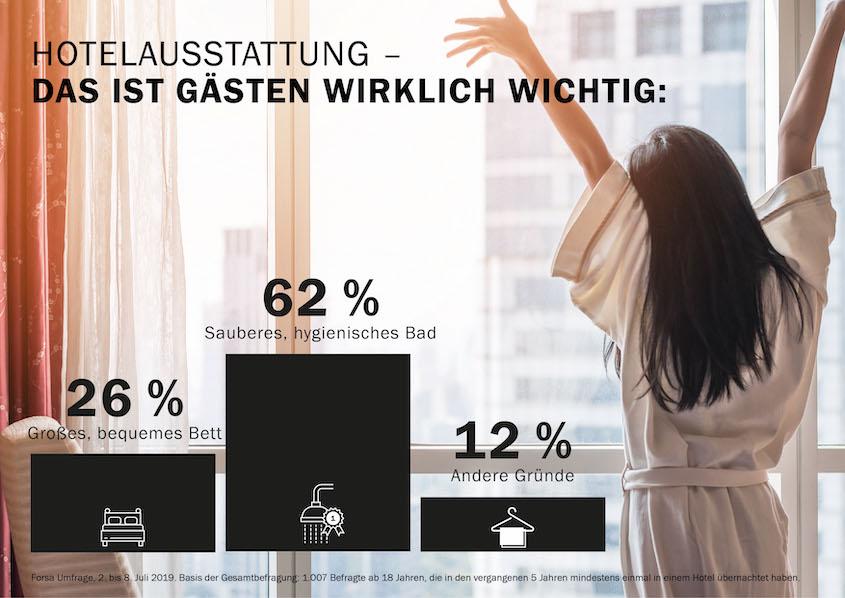 Hotelgäste-Forsa-Umfrage-Kaldewei